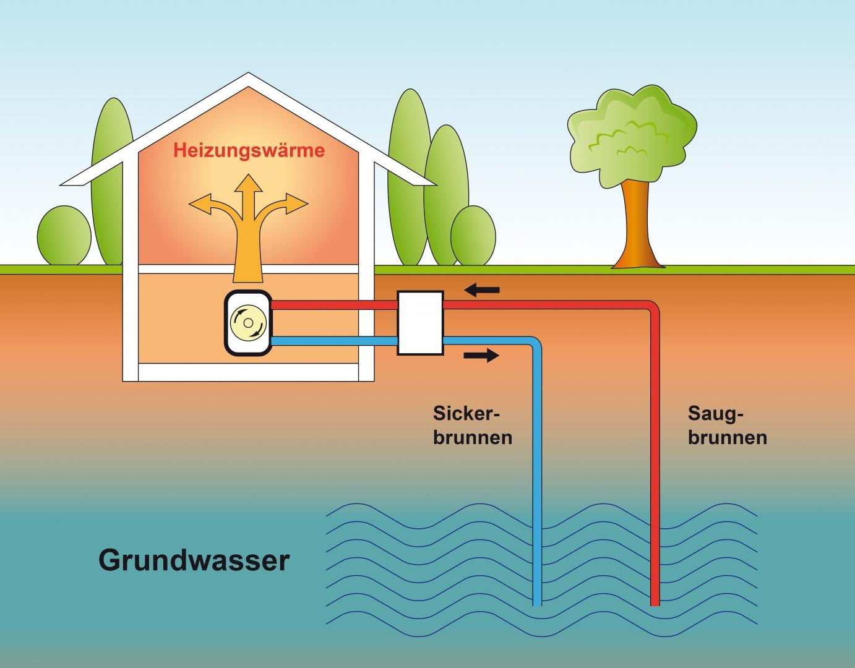 Keine Gebühr mehr für Grundwassernutzung